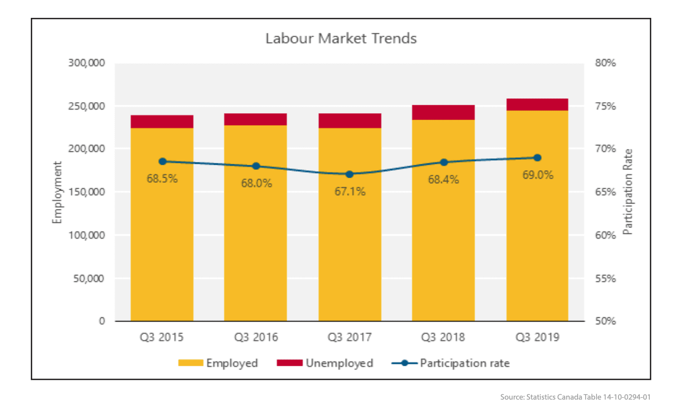 Halifax, Nova Scotia labour market